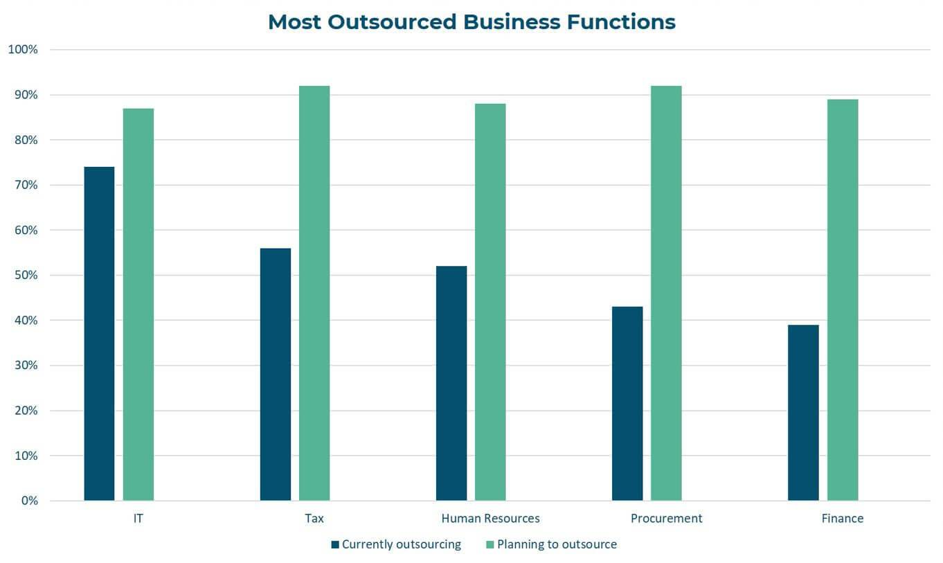 Outsourcing and Offshoring Solutions Save Costs graph