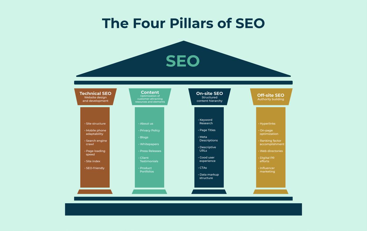 Four pillars of SEO