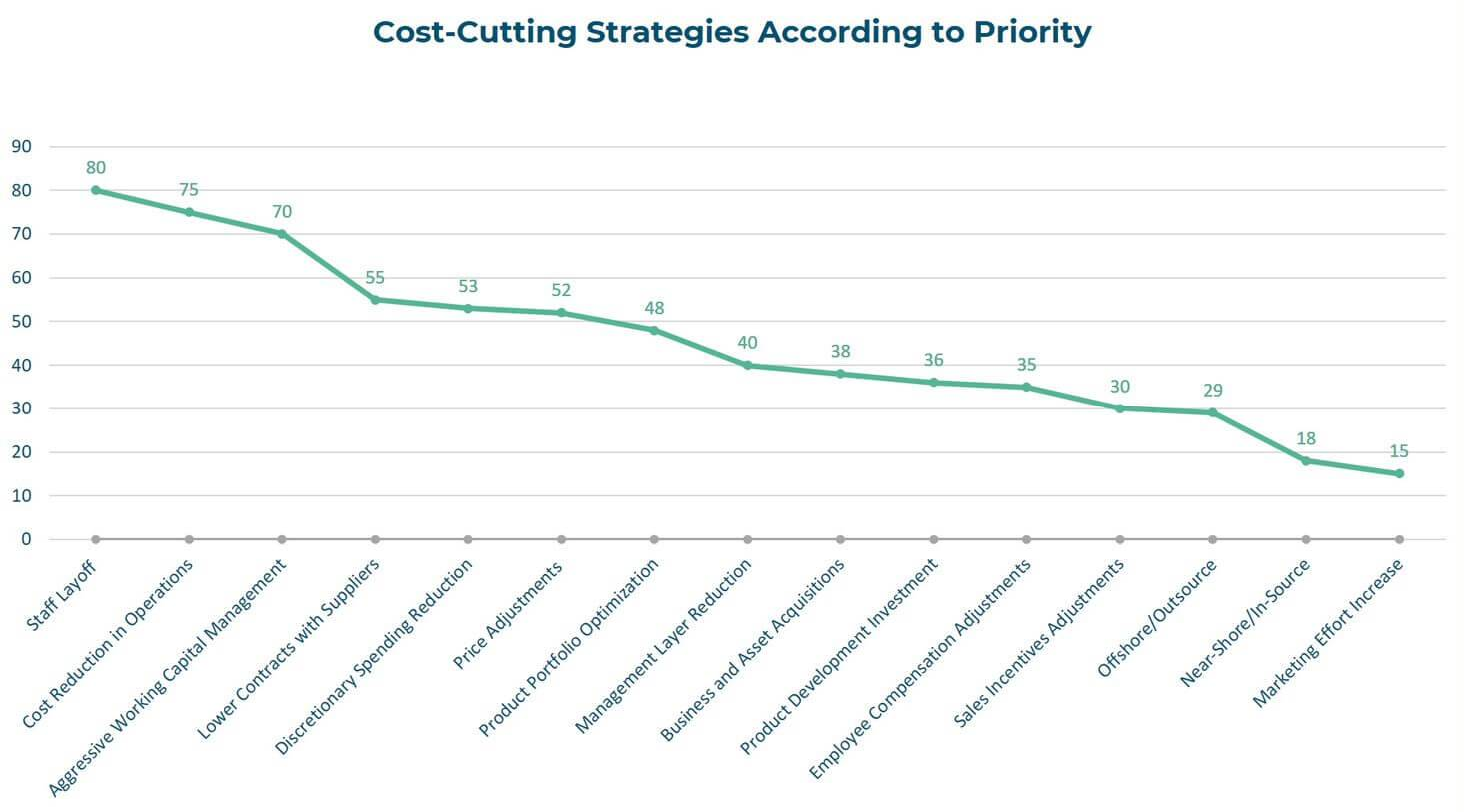 Outsourcing and Offshoring Solutions Save Costs line graph